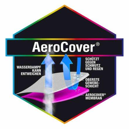 AeroCover Schutzhülle - kein Eindringen von Wasser, Staub und Schmutz